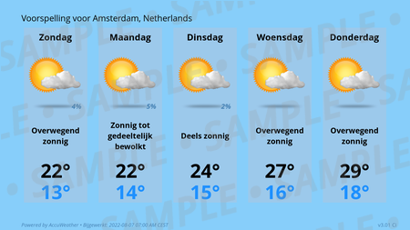 Forecast Conditions for Amsterdam