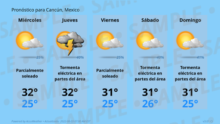 Forecast Conditions for Cancun