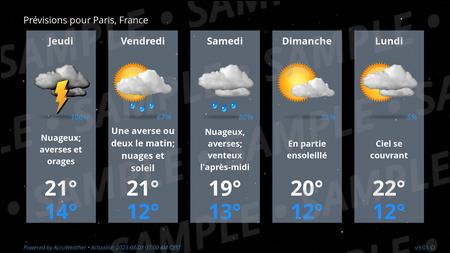 Forecast Conditions for Paris